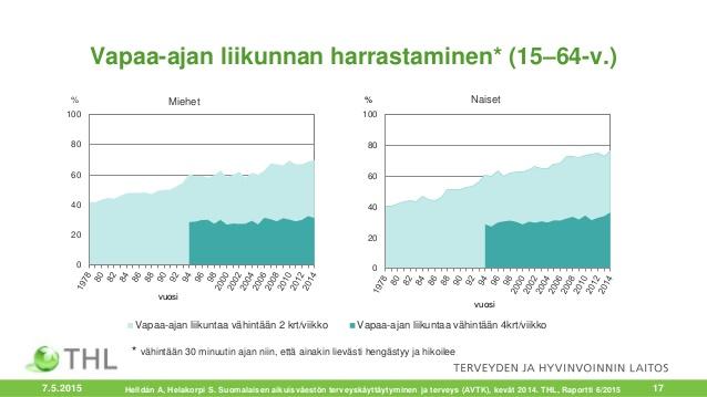 suomalaisen-aikuisvestn-terveyskyttytyminen-ja-terveys-avtk-19782014-17-638.jpg